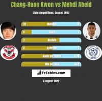Chang-Hoon Kwon vs Mehdi Abeid h2h player stats