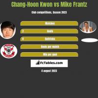 Chang-Hoon Kwon vs Mike Frantz h2h player stats