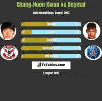 Chang-Hoon Kwon vs Neymar h2h player stats