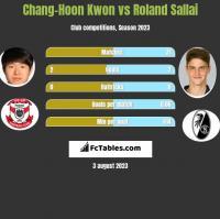 Chang-Hoon Kwon vs Roland Sallai h2h player stats
