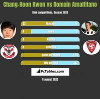 Chang-Hoon Kwon vs Romain Amalfitano h2h player stats