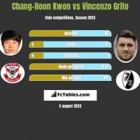 Chang-Hoon Kwon vs Vincenzo Grifo h2h player stats