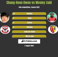 Chang-Hoon Kwon vs Wesley Said h2h player stats