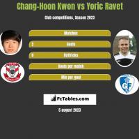 Chang-Hoon Kwon vs Yoric Ravet h2h player stats