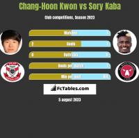 Chang-Hoon Kwon vs Sory Kaba h2h player stats