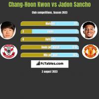 Chang-Hoon Kwon vs Jadon Sancho h2h player stats