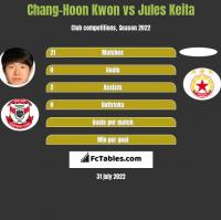 Chang-Hoon Kwon vs Jules Keita h2h player stats