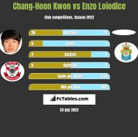 Chang-Hoon Kwon vs Enzo Loiodice h2h player stats