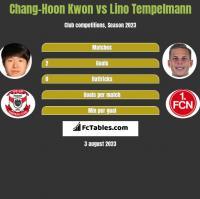 Chang-Hoon Kwon vs Lino Tempelmann h2h player stats