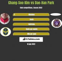 Chang-Soo Kim vs Dae-Han Park h2h player stats