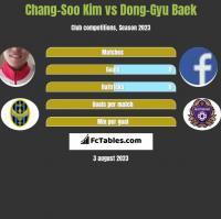 Chang-Soo Kim vs Dong-Gyu Baek h2h player stats