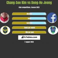 Chang-Soo Kim vs Dong-Ho Jeong h2h player stats
