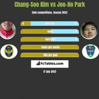 Chang-Soo Kim vs Joo-Ho Park h2h player stats