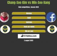 Chang-Soo Kim vs Min-Soo Kang h2h player stats