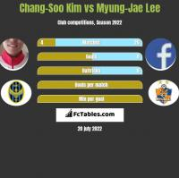 Chang-Soo Kim vs Myung-Jae Lee h2h player stats