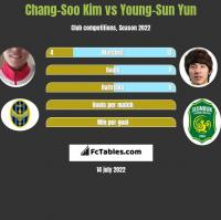 Chang-Soo Kim vs Young-Sun Yun h2h player stats