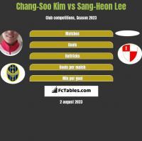 Chang-Soo Kim vs Sang-Heon Lee h2h player stats