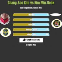 Chang-Soo Kim vs Kim Min-Deok h2h player stats