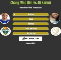 Chang-Woo Rim vs Ali Karimi h2h player stats