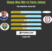 Chang-Woo Rim vs Fares Jumaa h2h player stats