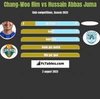 Chang-Woo Rim vs Hussain Abbas Juma h2h player stats