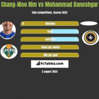 Chang-Woo Rim vs Mohammad Daneshgar h2h player stats