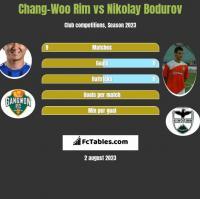 Chang-Woo Rim vs Nikolay Bodurov h2h player stats