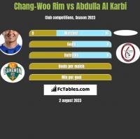 Chang-Woo Rim vs Abdulla Al Karbi h2h player stats