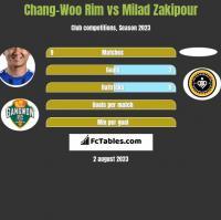 Chang-Woo Rim vs Milad Zakipour h2h player stats