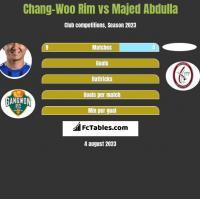 Chang-Woo Rim vs Majed Abdulla h2h player stats