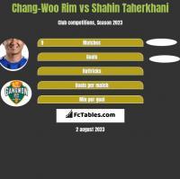 Chang-Woo Rim vs Shahin Taherkhani h2h player stats