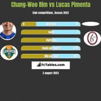 Chang-Woo Rim vs Lucas Pimenta h2h player stats