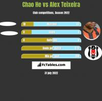 Chao He vs Alex Teixeira h2h player stats