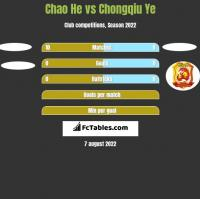 Chao He vs Chongqiu Ye h2h player stats