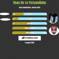 Chao He vs Fernandinho h2h player stats