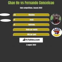 Chao He vs Fernando Conceicao h2h player stats
