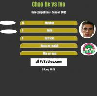 Chao He vs Ivo h2h player stats