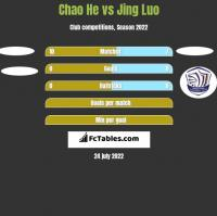 Chao He vs Jing Luo h2h player stats