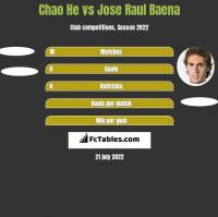 Chao He vs Jose Raul Baena h2h player stats
