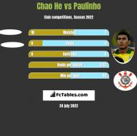 Chao He vs Paulinho h2h player stats
