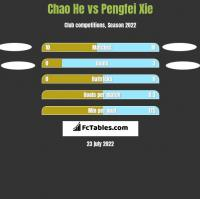 Chao He vs Pengfei Xie h2h player stats