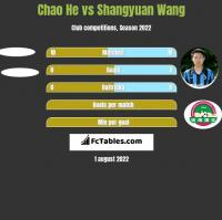 Chao He vs Shangyuan Wang h2h player stats