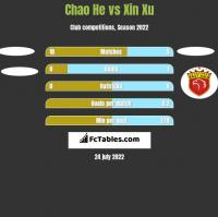Chao He vs Xin Xu h2h player stats