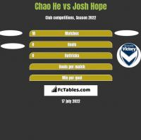 Chao He vs Josh Hope h2h player stats