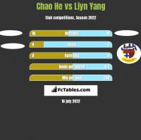 Chao He vs Liyn Yang h2h player stats