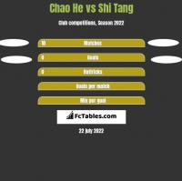 Chao He vs Shi Tang h2h player stats