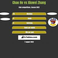 Chao He vs Xiuwei Zhang h2h player stats