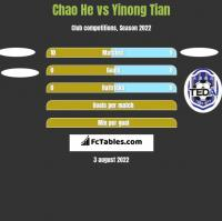 Chao He vs Yinong Tian h2h player stats