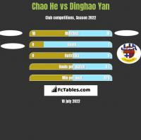 Chao He vs Dinghao Yan h2h player stats