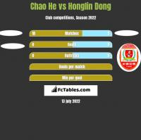 Chao He vs Honglin Dong h2h player stats